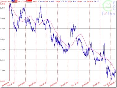 Forex euro to myr