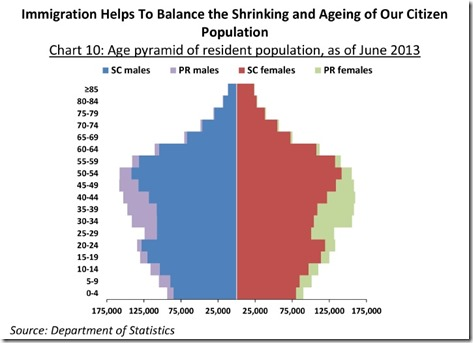 the issue of aged population Population aging is we hope this report raises awareness not only about the critical link between global health and aging greatest burden on global health.