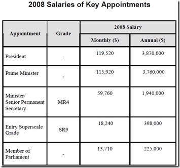 Image result for 2008 ministerial service salaries