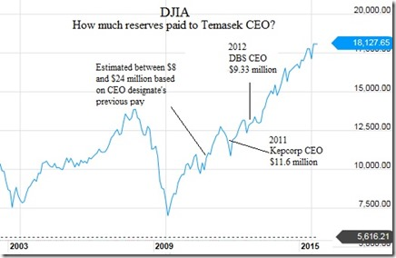 20150322 $20 million or probably more, Temasek must disclose CEO's pay package