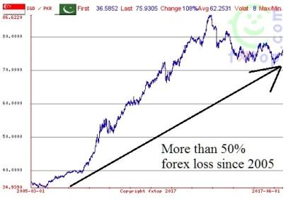 Unrealised gain or loss on forex