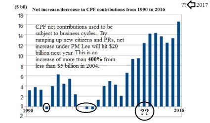 cpf net increase1