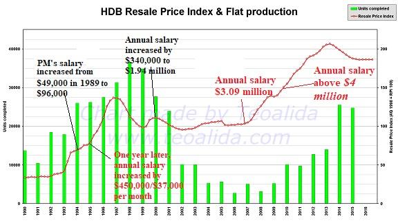 HDB-Resale-Price-Indexa