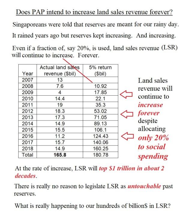 land sales revenue2