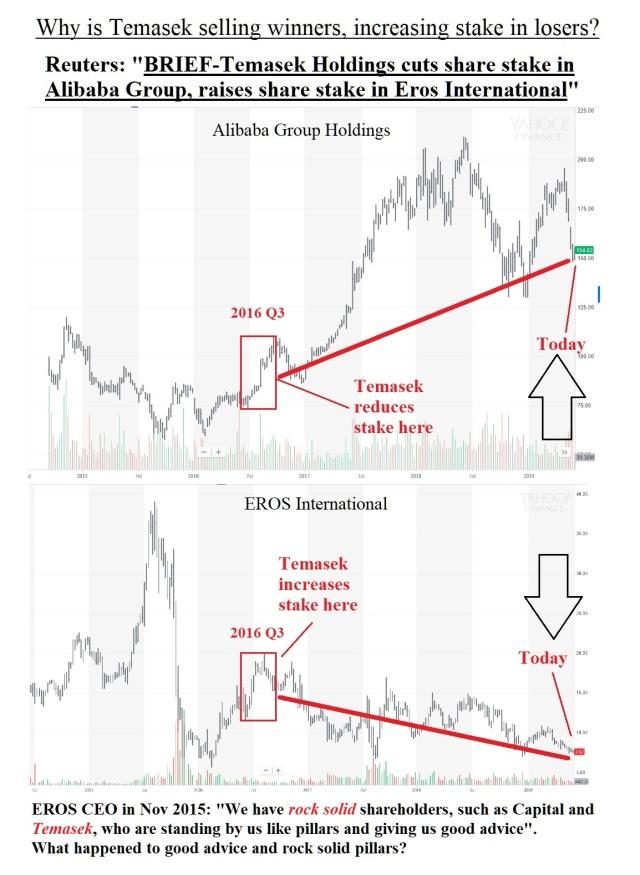 temasek alibaba vs eros1