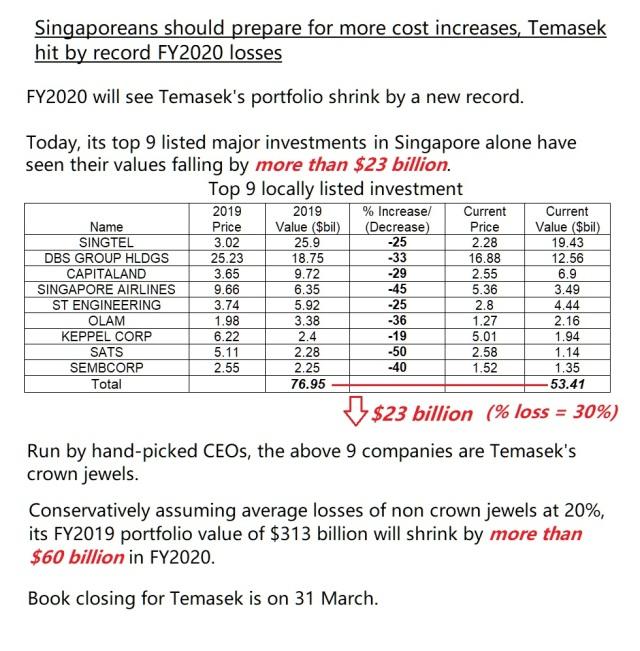 TEMASEK SINGAPORE INVESTMENT